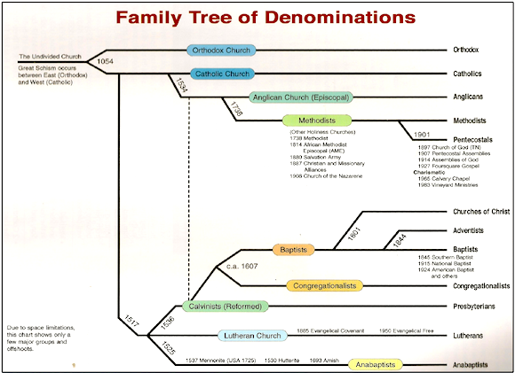 family tree of denominations