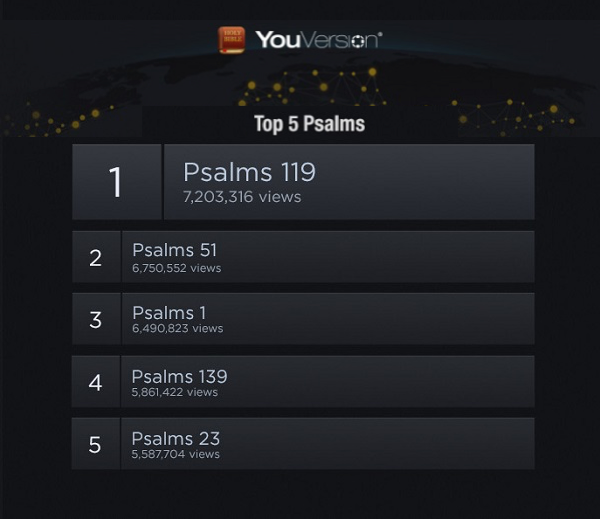 The Most Popular Psalms, Starting with Psalm 23 -  BIBLE